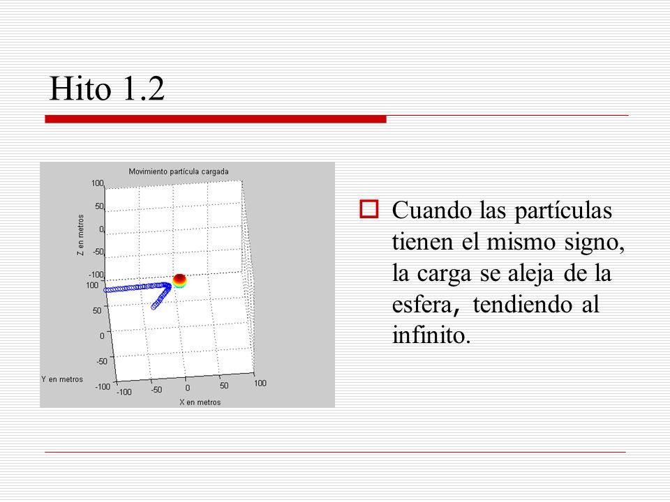 Hito 1.2Cuando las partículas tienen el mismo signo, la carga se aleja de la esfera, tendiendo al infinito.