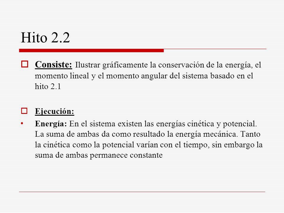 Hito 2.2 Consiste: Ilustrar gráficamente la conservación de la energía, el momento lineal y el momento angular del sistema basado en el hito 2.1.