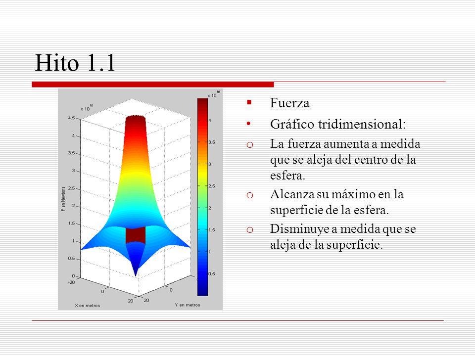 Hito 1.1 Fuerza Gráfico tridimensional: