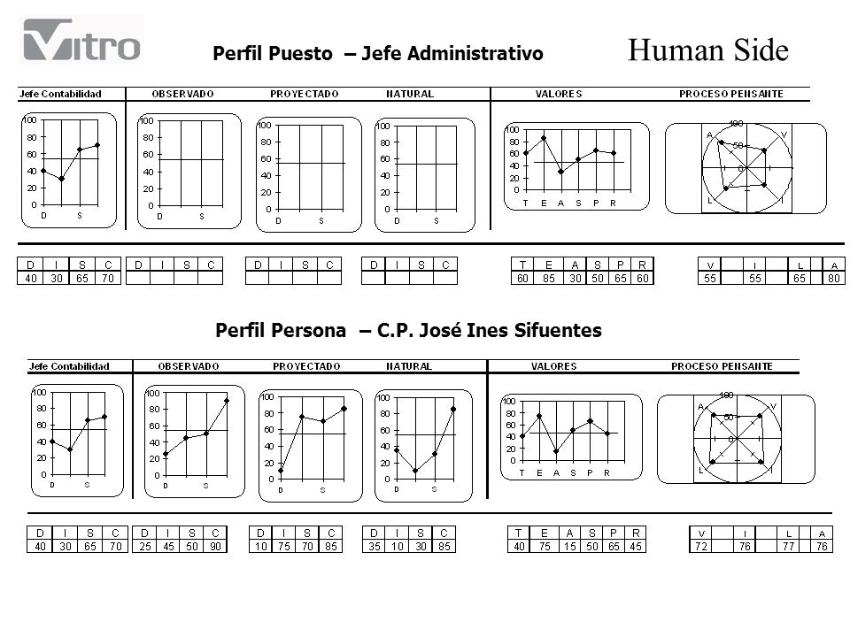 Perfil Puesto – Jefe Administrativo