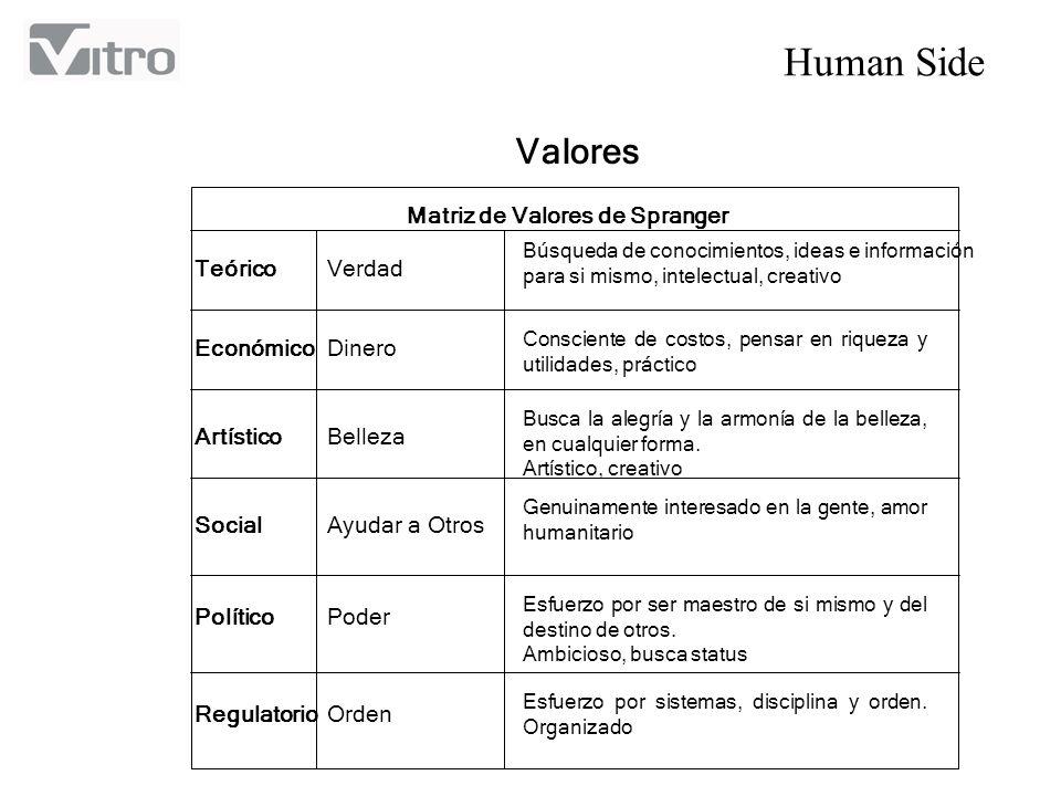 Valores Matriz de Valores de Spranger Teórico Verdad Económico Dinero