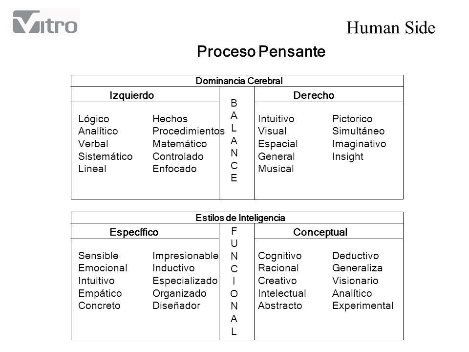 Proceso Pensante Izquierdo Derecho B A L N C E Lógico Analítico Verbal