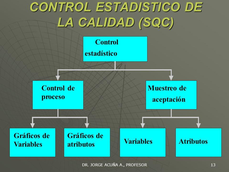 CONTROL ESTADISTICO DE LA CALIDAD (SQC)