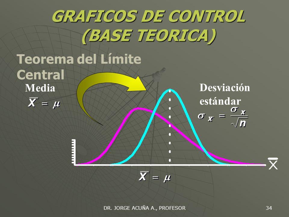 GRAFICOS DE CONTROL (BASE TEORICA)