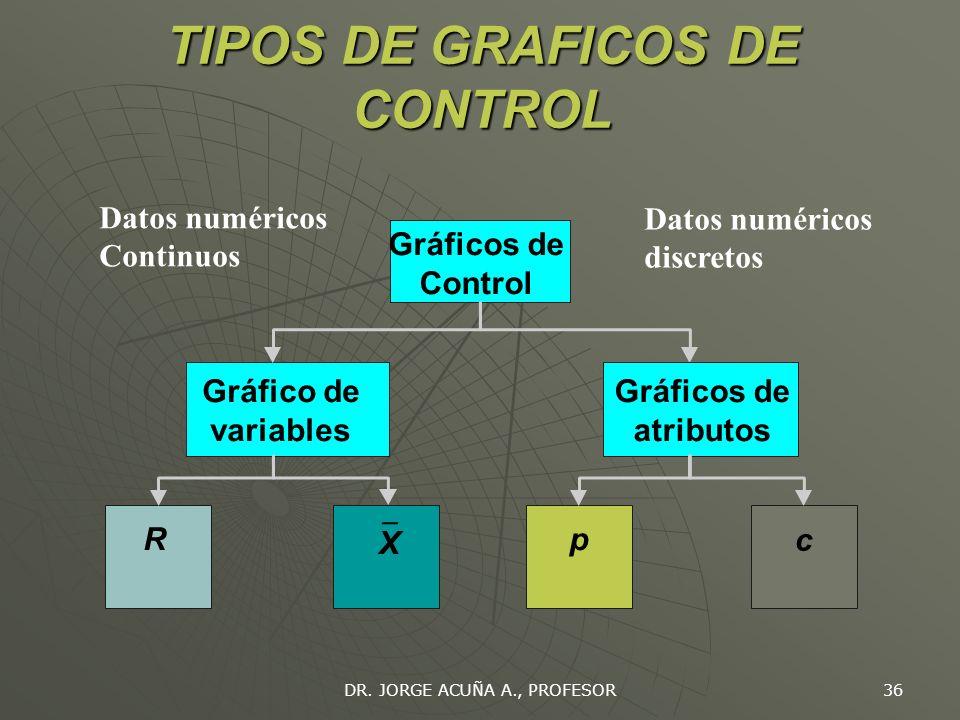 TIPOS DE GRAFICOS DE CONTROL