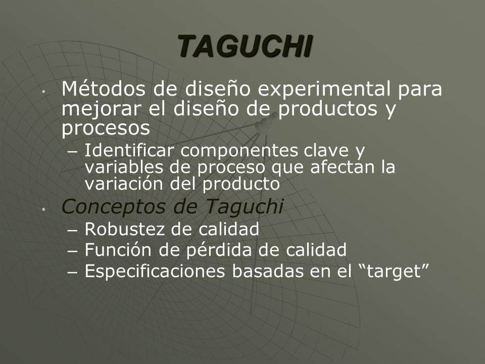 TAGUCHI Métodos de diseño experimental para mejorar el diseño de productos y procesos.