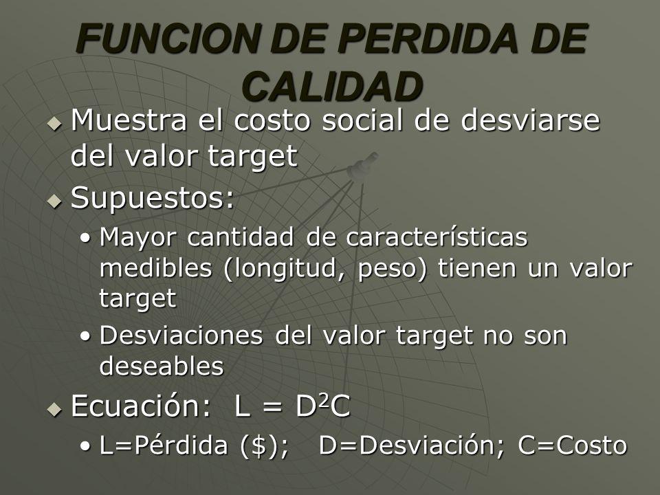 FUNCION DE PERDIDA DE CALIDAD