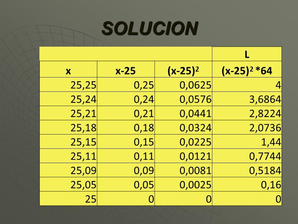 SOLUCION L x x-25 (x-25)2 (x-25)2 *64 25,25 0,25 0,0625 4 25,24 0,24