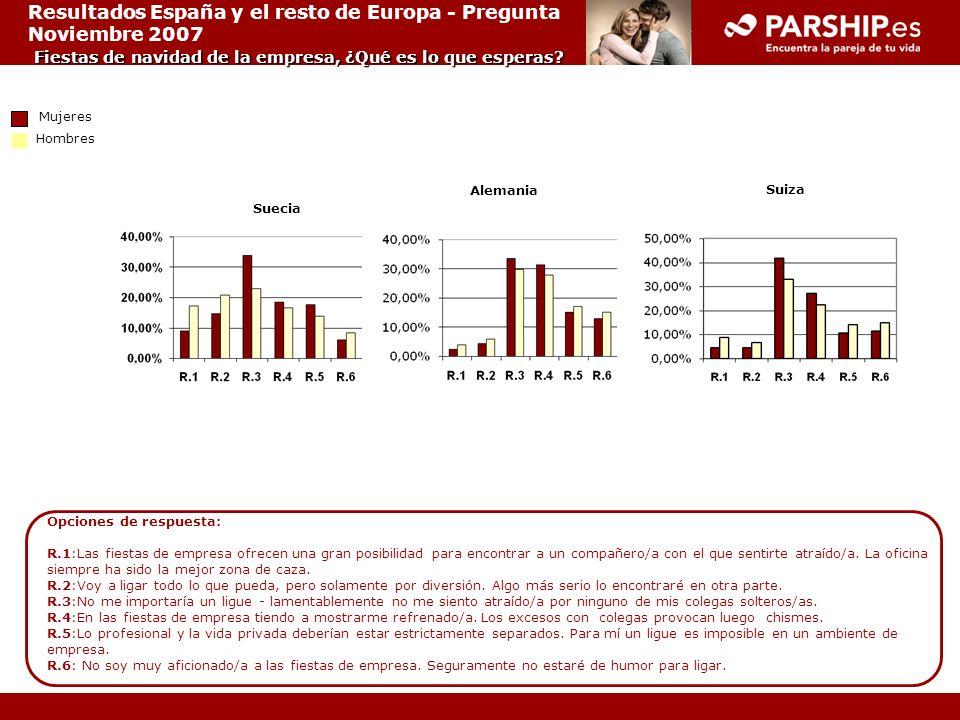 Resultados España y el resto de Europa - Pregunta Noviembre 2007 Fiestas de navidad de la empresa, ¿Qué es lo que esperas