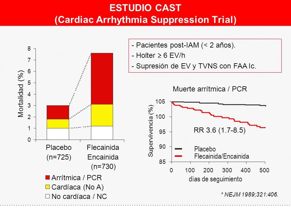 ESTUDIO CAST (Cardiac Arrhythmia Suppression Trial)