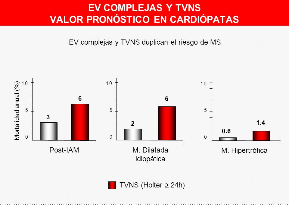 EV COMPLEJAS Y TVNS VALOR PRONÓSTICO EN CARDIÓPATAS
