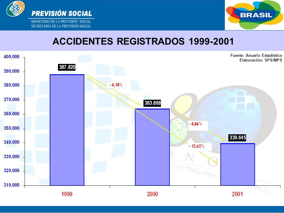 ACCIDENTES REGISTRADOS 1999-2001