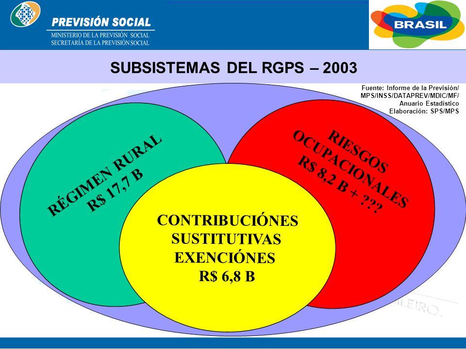 SUBSISTEMAS DEL RGPS – 2003 OCUPACIONALES RIESGOS RÉGIMEN RURAL