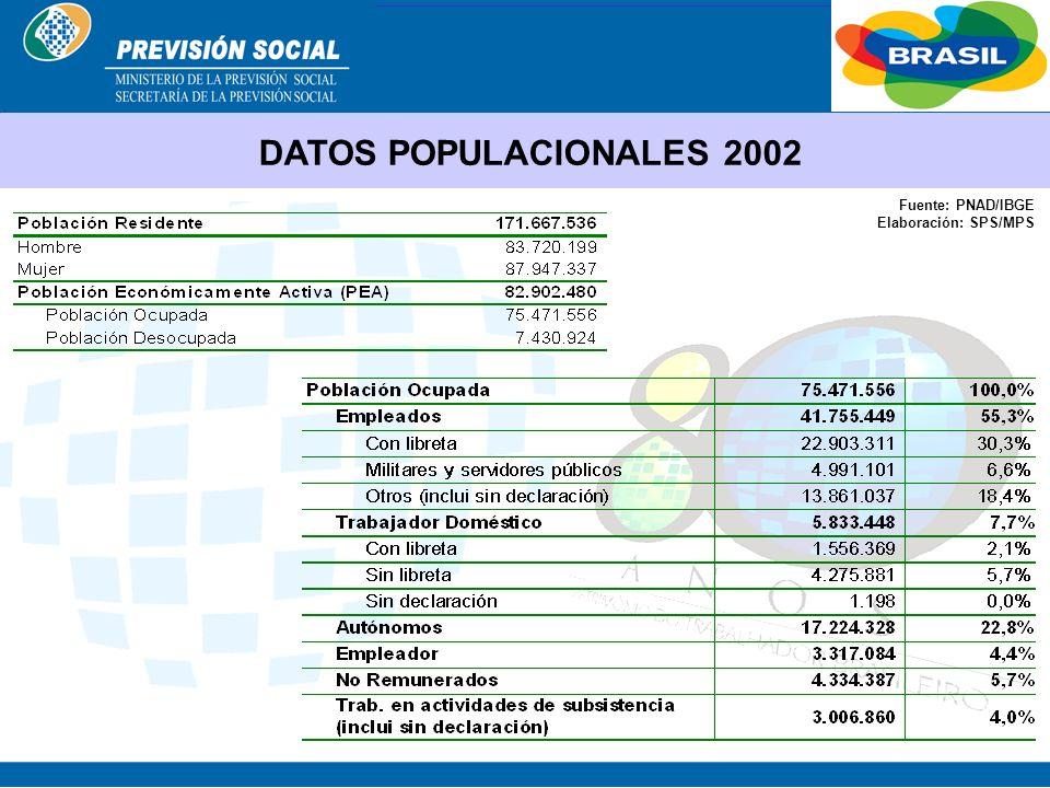 DATOS POPULACIONALES 2002 Fuente: PNAD/IBGE Elaboración: SPS/MPS