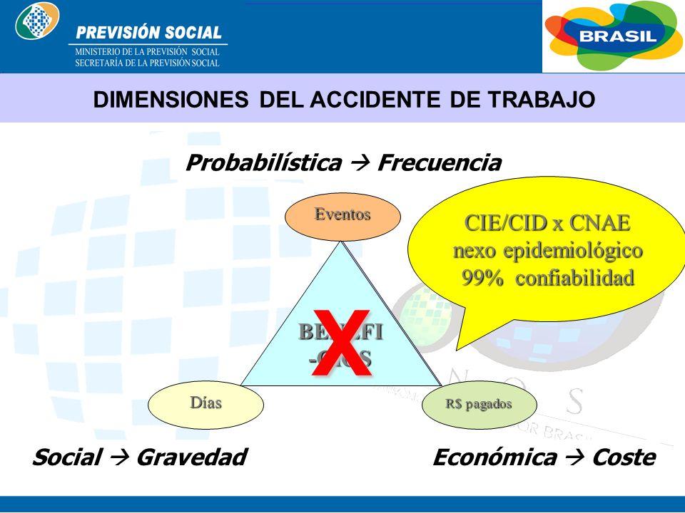 DIMENSIONES DEL ACCIDENTE DE TRABAJO Probabilística  Frecuencia