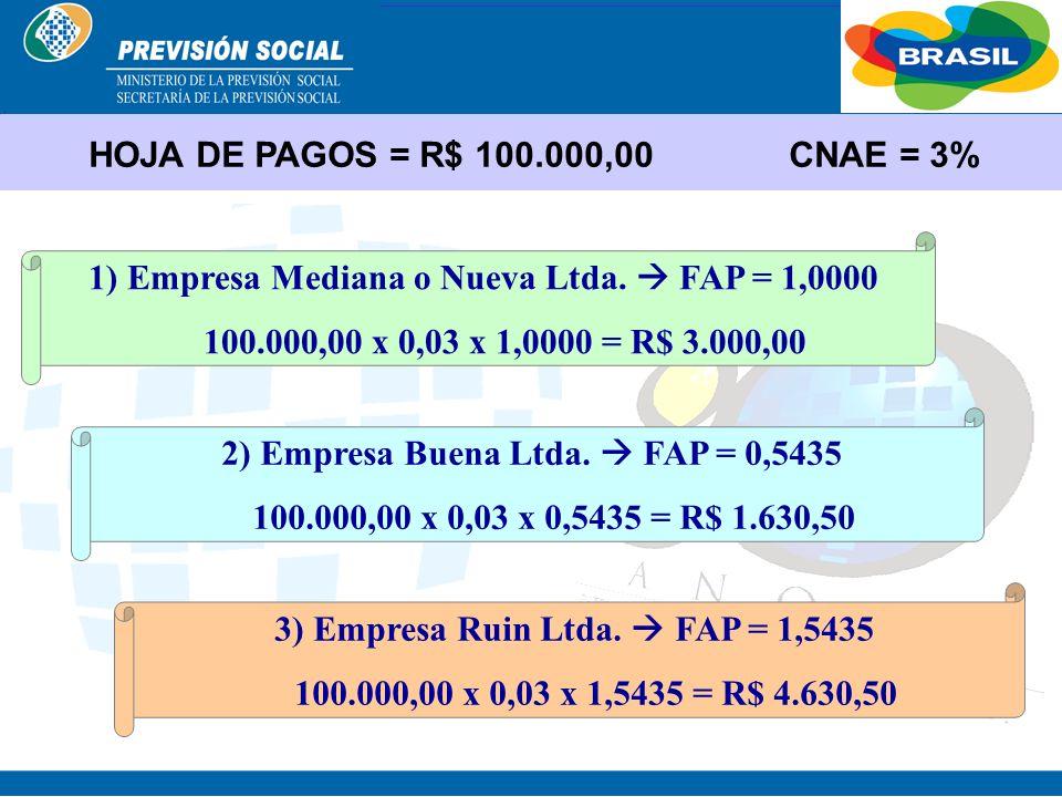 HOJA DE PAGOS = R$ 100.000,00 CNAE = 3%