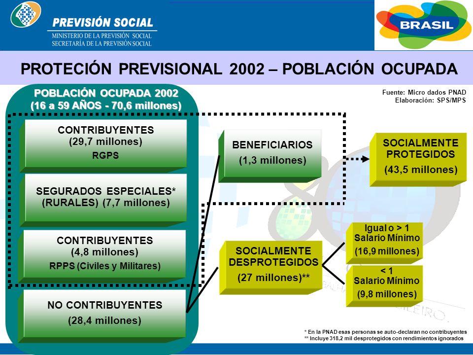 PROTECIÓN PREVISIONAL 2002 – POBLACIÓN OCUPADA