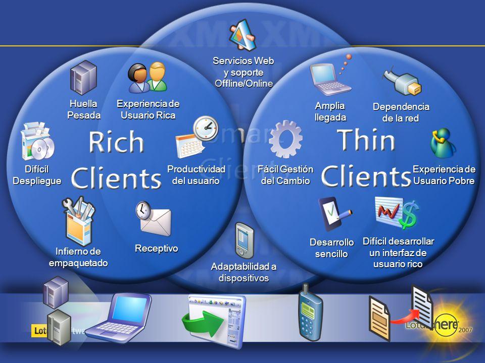Servicios Web y soporte Offline/Online Adaptabilidad a dispositivos