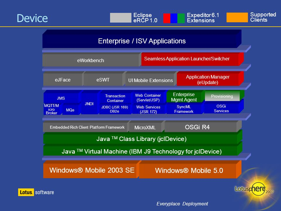 Device Enterprise / ISV Applications Windows® Mobile 2003 SE