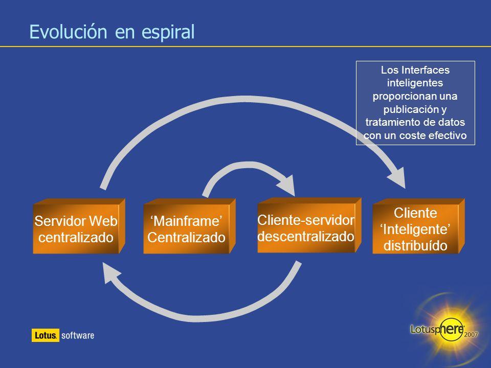 Evolución en espiral Servidor Web centralizado 'Mainframe'