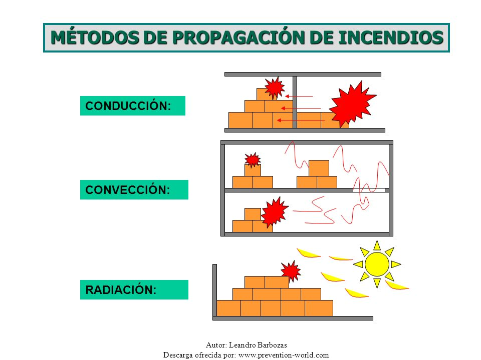 MÉTODOS DE PROPAGACIÓN DE INCENDIOS