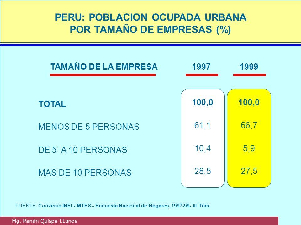 PERU: POBLACION OCUPADA URBANA POR TAMAÑO DE EMPRESAS (%)