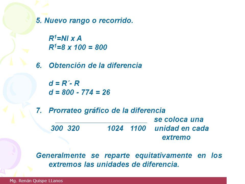 5. Nuevo rango o recorrido. R1=NI x A R1=8 x 100 = 800