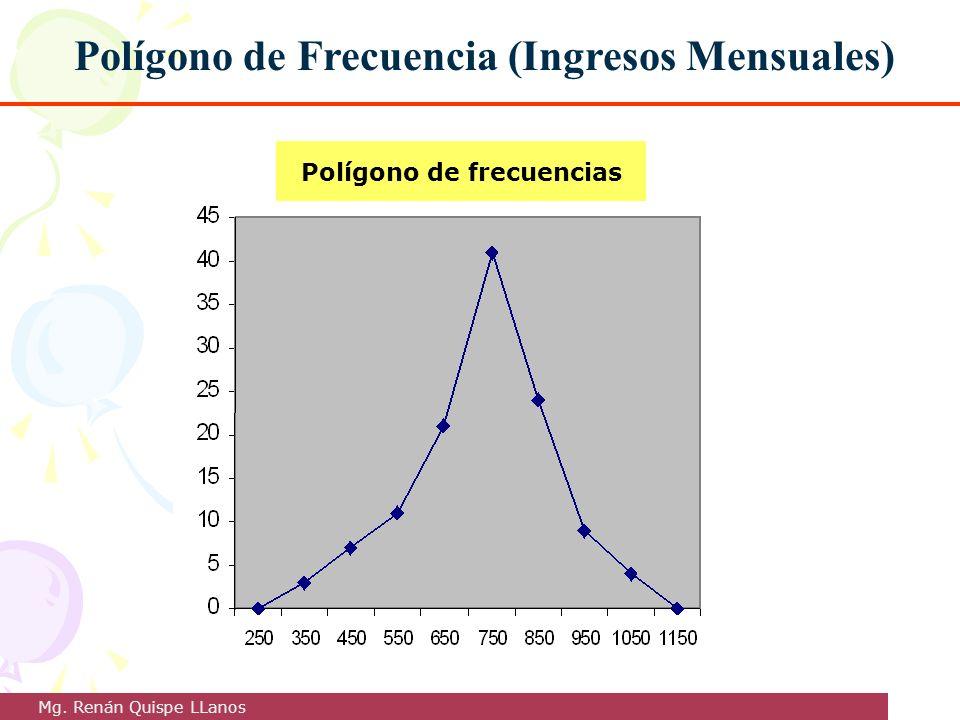 Polígono de Frecuencia (Ingresos Mensuales) Polígono de frecuencias