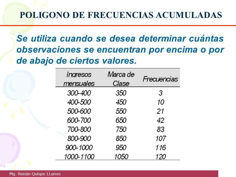 POLIGONO DE FRECUENCIAS ACUMULADAS