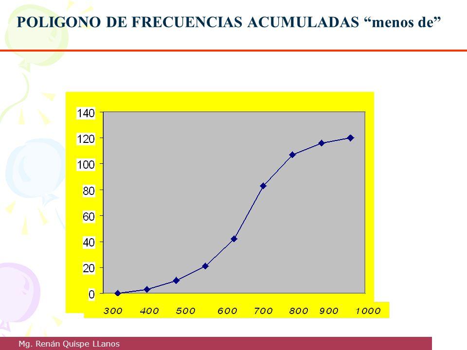 POLIGONO DE FRECUENCIAS ACUMULADAS menos de