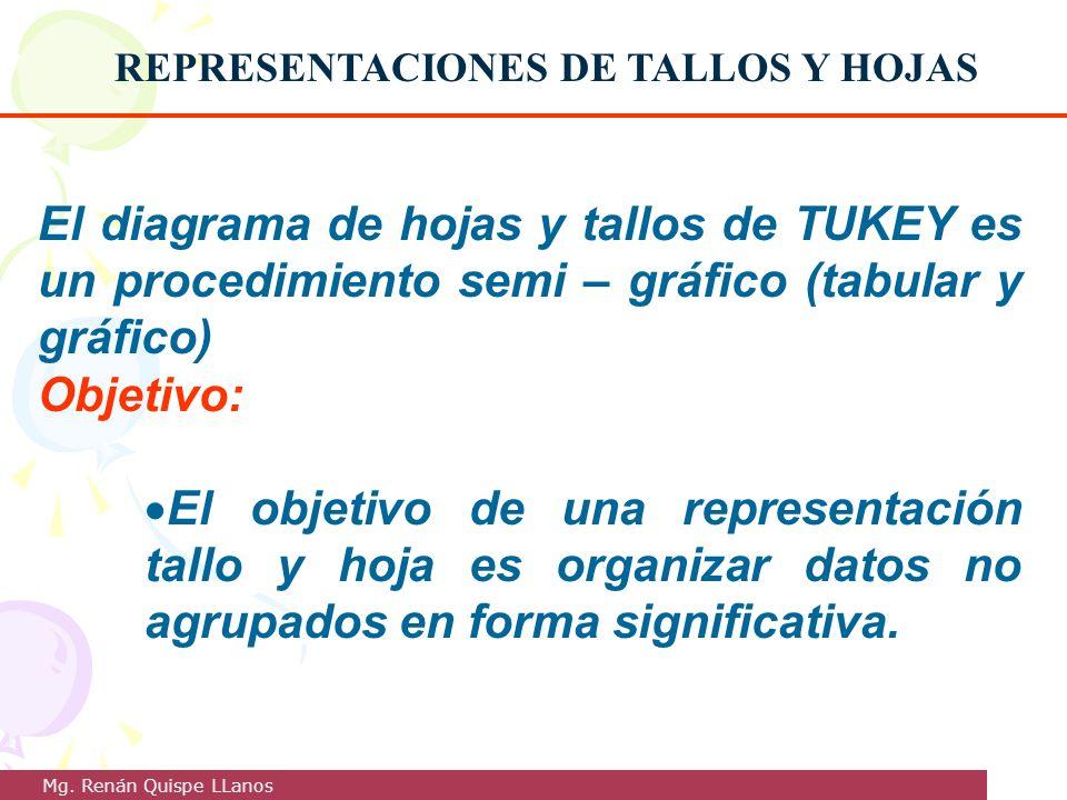REPRESENTACIONES DE TALLOS Y HOJAS