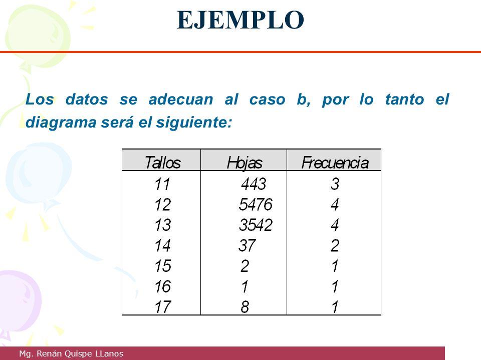 EJEMPLO Los datos se adecuan al caso b, por lo tanto el diagrama será el siguiente: Mg.