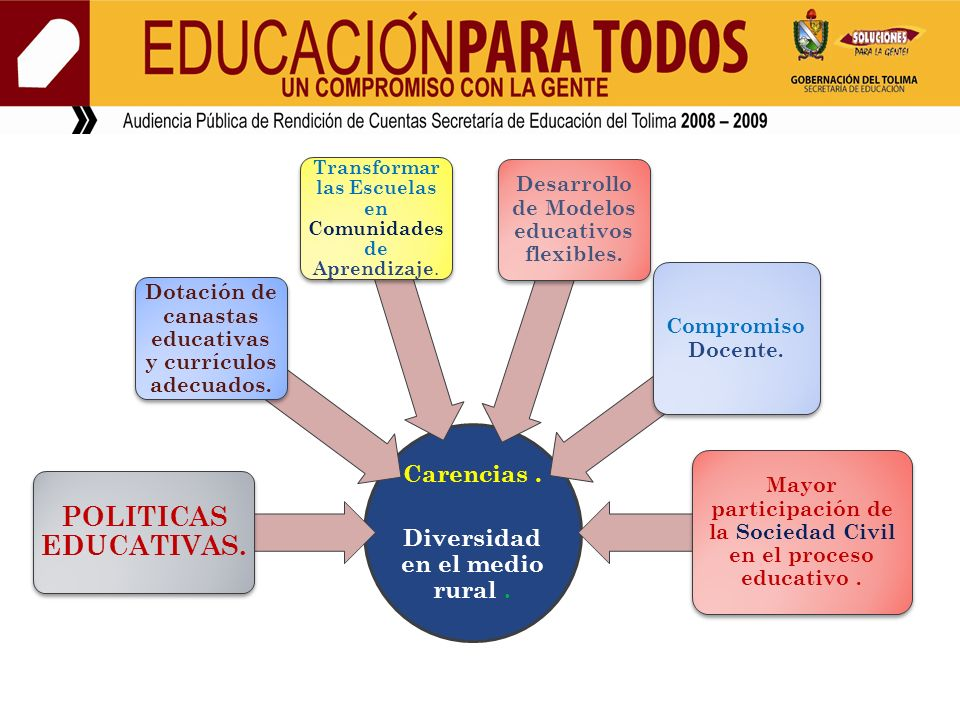 POLITICAS EDUCATIVAS. Carencias . Diversidad en el medio rural .