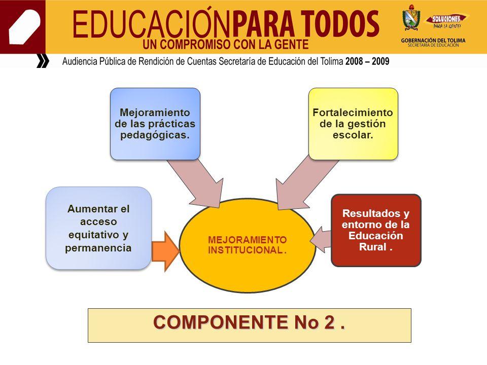 COMPONENTE No 2 . Mejoramiento de las prácticas pedagógicas.