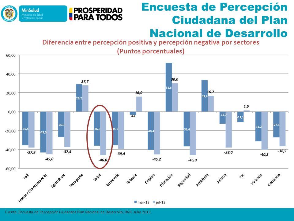 Encuesta de Percepción Ciudadana del Plan Nacional de Desarrollo