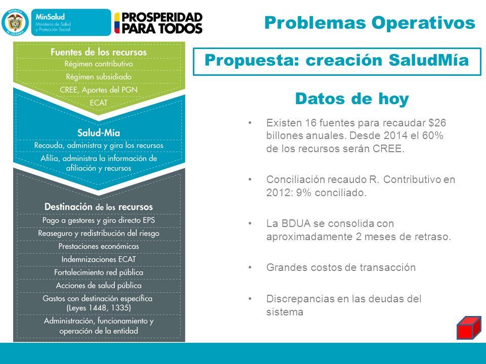 Propuesta: creación SaludMía
