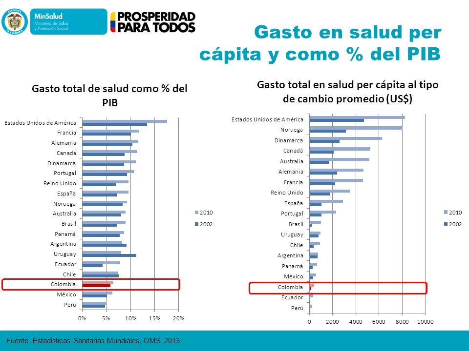 Gasto en salud per cápita y como % del PIB