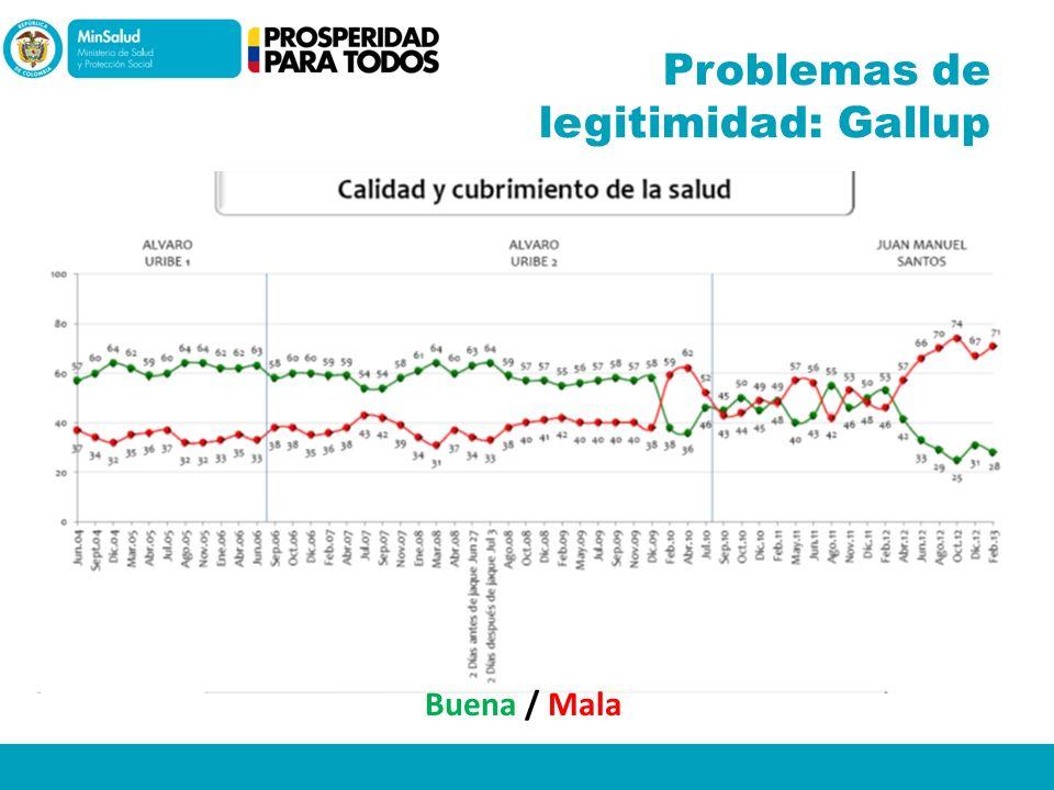 Problemas de legitimidad: Gallup