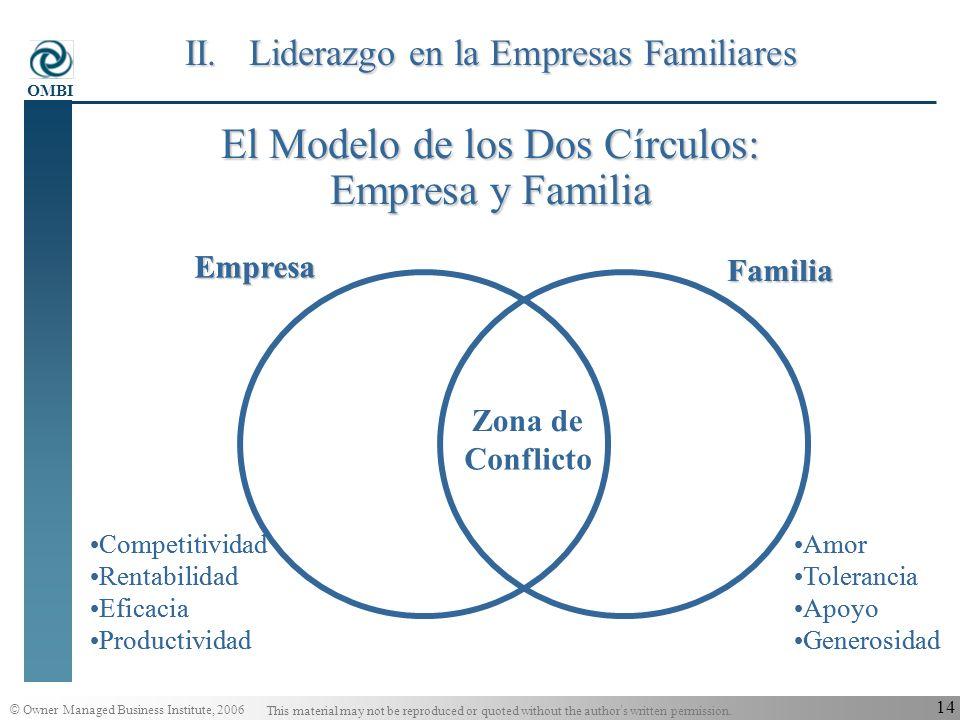 El Modelo de los Dos Círculos: Empresa y Familia