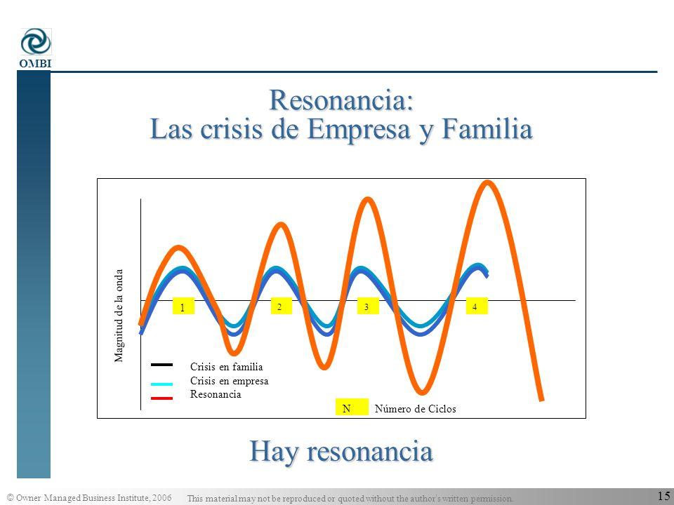 Resonancia: Las crisis de Empresa y Familia