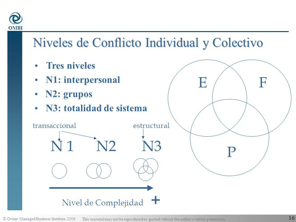 Niveles de Conflicto Individual y Colectivo