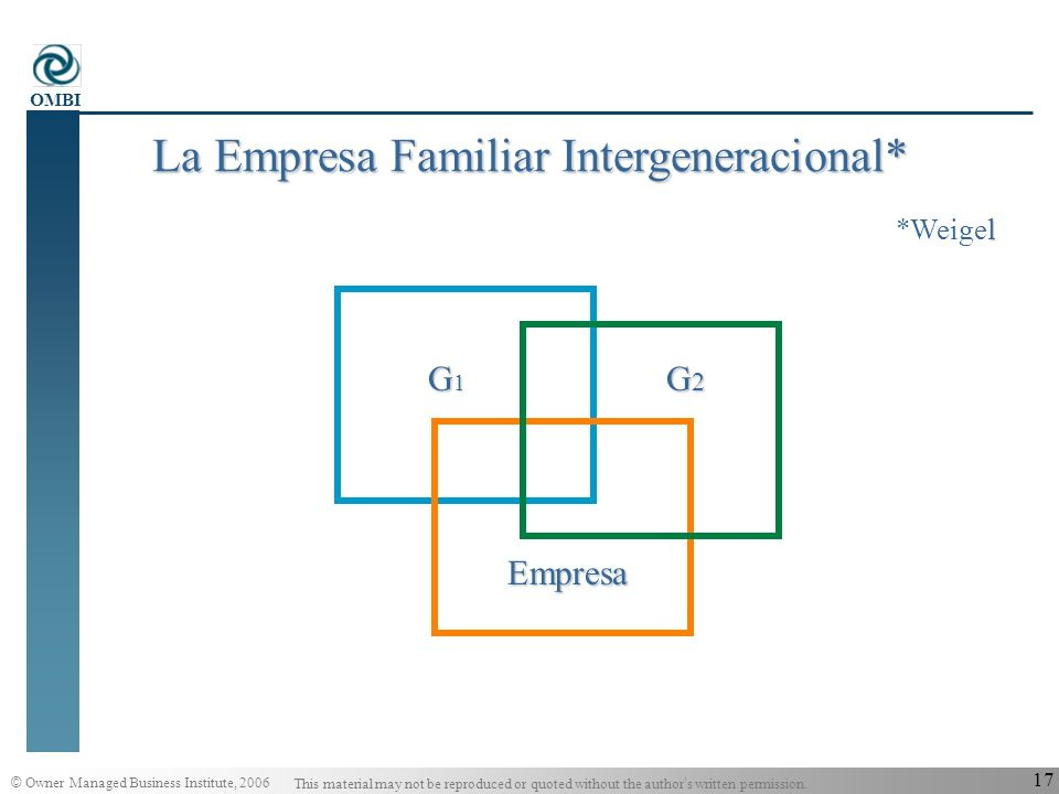 La Empresa Familiar Intergeneracional*