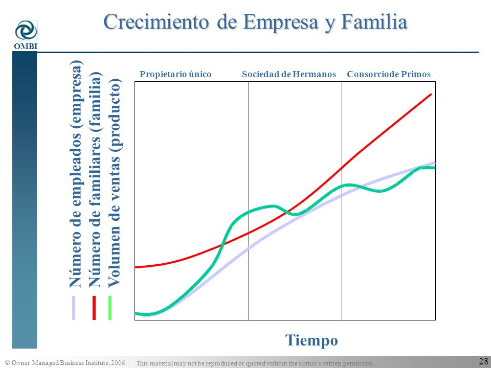 Crecimiento de Empresa y Familia