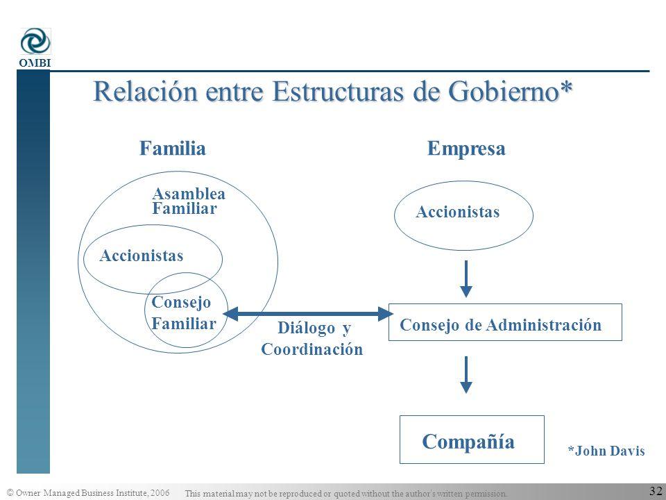 Relación entre Estructuras de Gobierno*