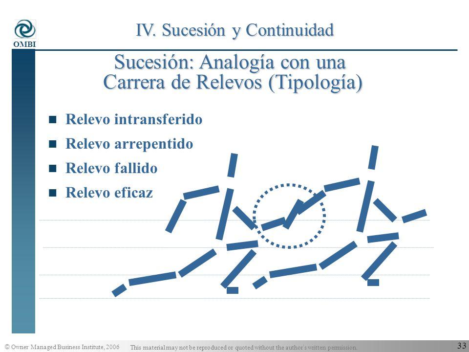 Sucesión: Analogía con una Carrera de Relevos (Tipología)