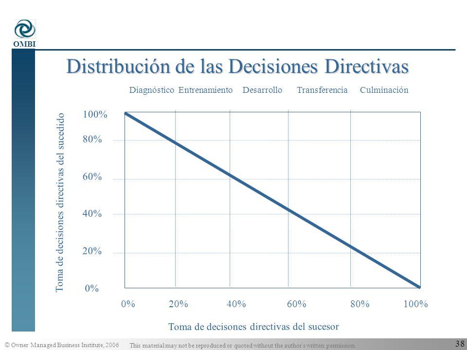 Distribución de las Decisiones Directivas