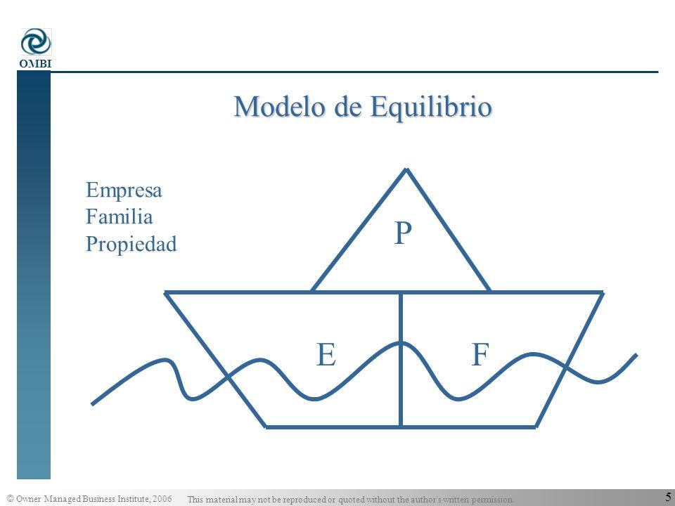 Modelo de Equilibrio P E F Empresa Familia Propiedad