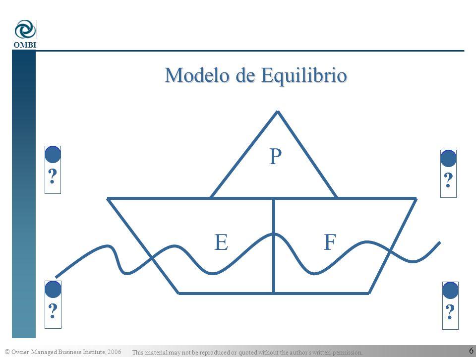 Modelo de Equilibrio P E F