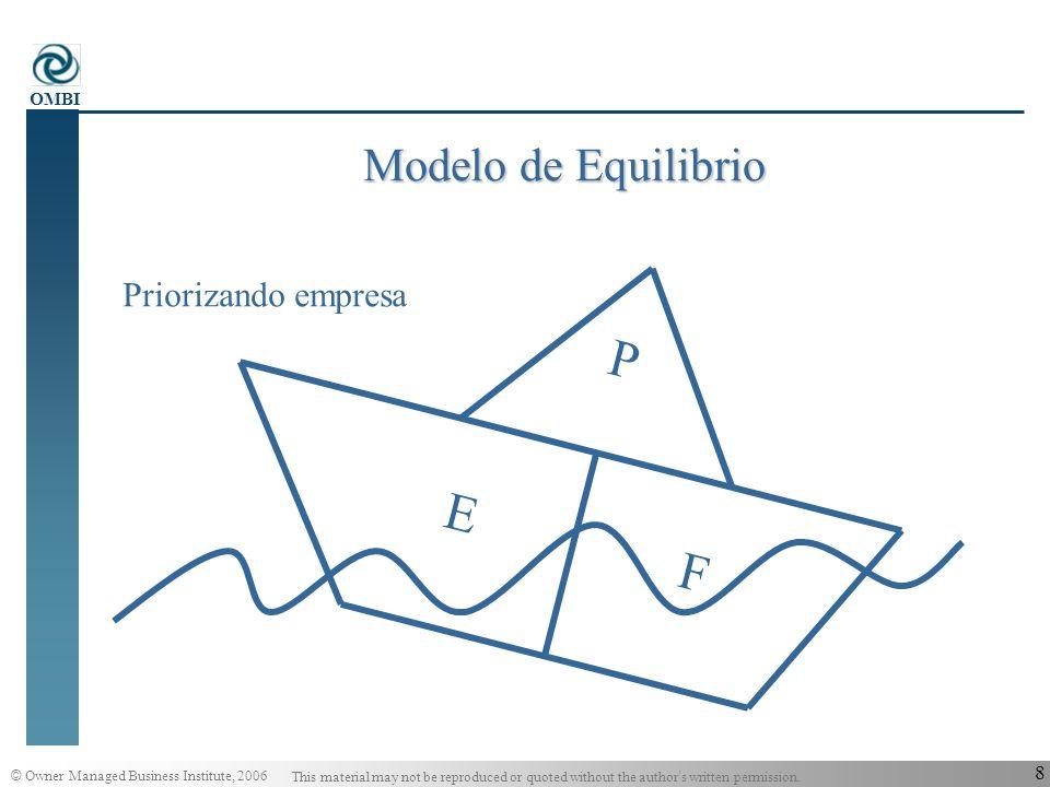 Modelo de Equilibrio P E F Priorizando empresa