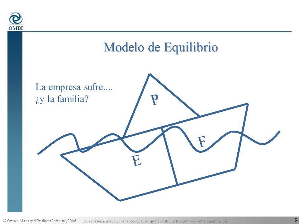 Modelo de Equilibrio P E F La empresa sufre.... ¿y la familia